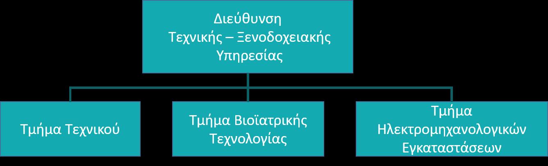 Οργανόγραμμα Τεχνικής - Ξενοδοχειακής Υπηρεσίας